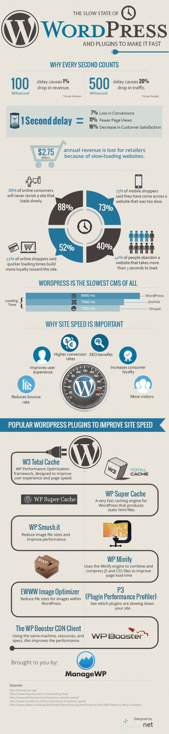 WordPress Speed up Factors